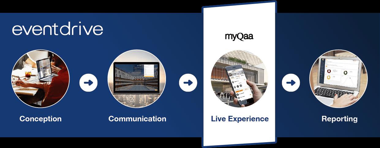 myQaa & Eventdrive